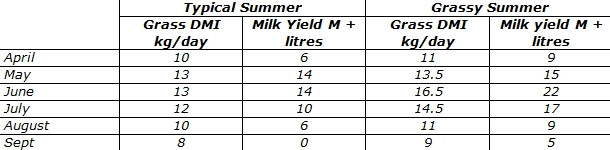 Measuring milk yield from grazing